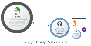 Amount of Data and Bandwidth Required for Web Page Browsing - Copyright GoBrolly® Wireless Internet