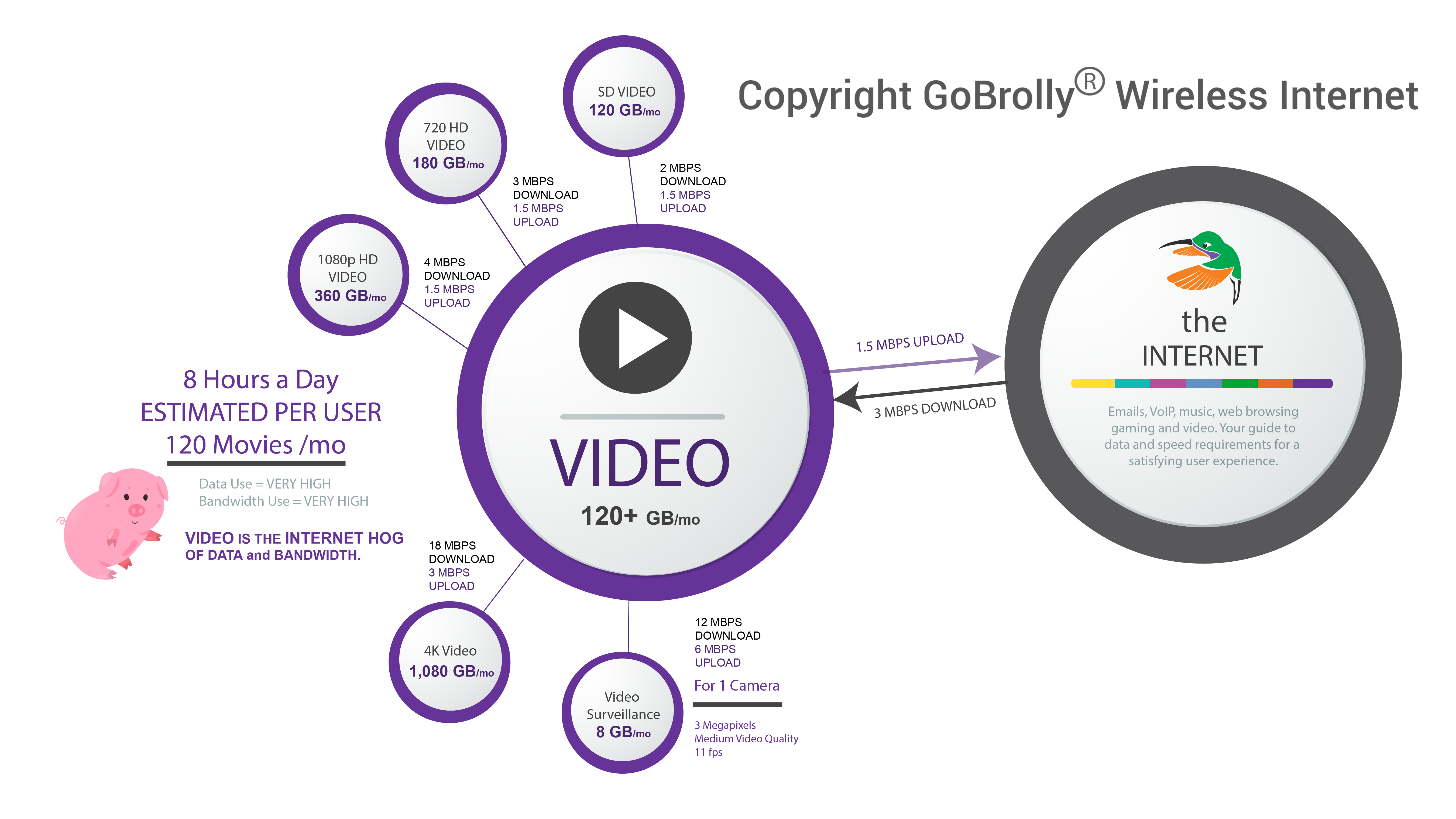 Amount of Data and Bandwidth Required for Streaming Video