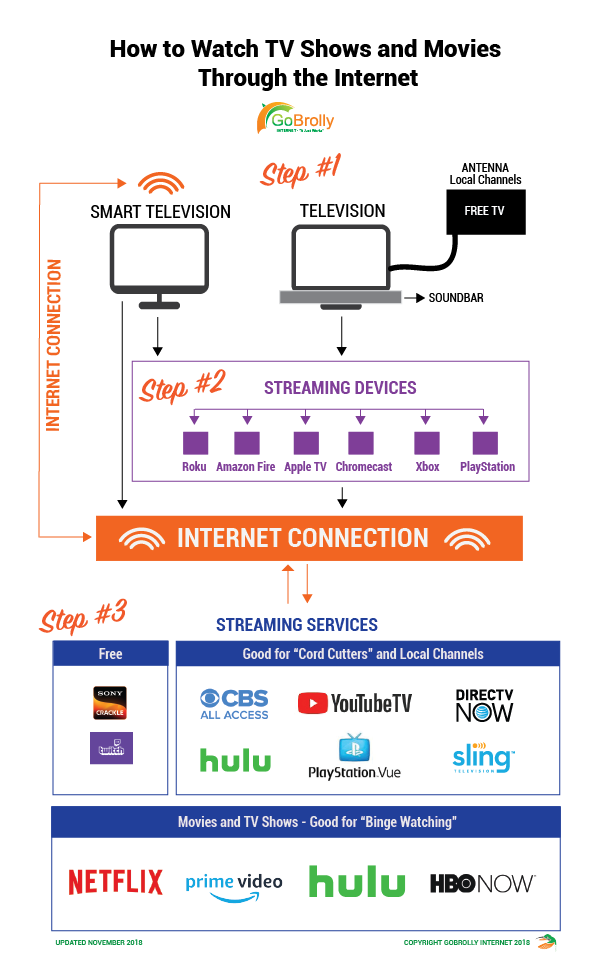 How to Watch TV Shows and Movies Through the Internet - GoBrolly